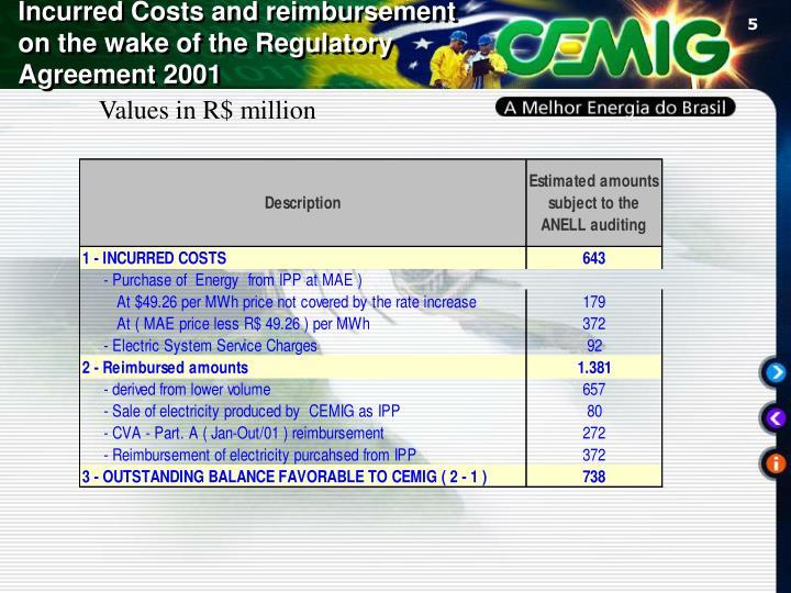 Incurred Costs and reimbursement on the wake of the Regulatory Agreement 2001