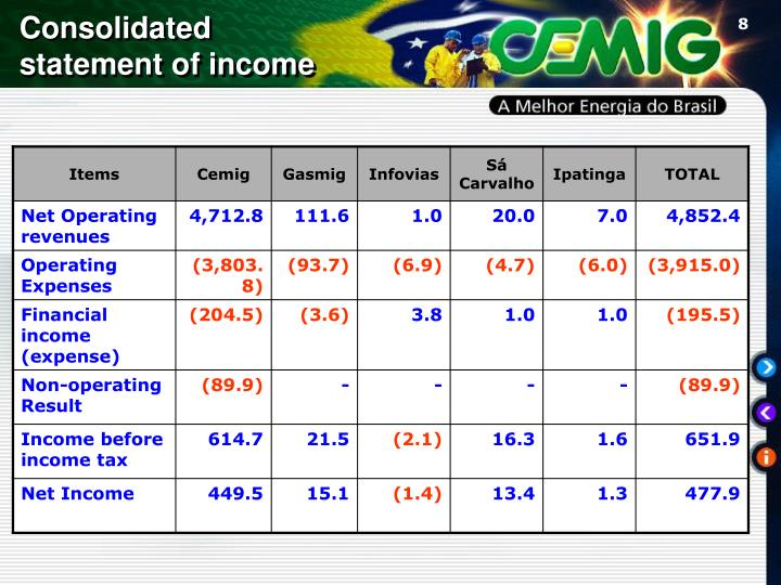 Consolidated statement of income