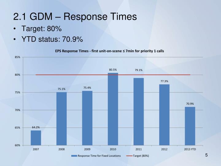 2.1 GDM – Response Times