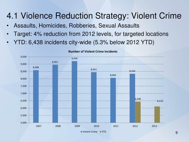4.1 Violence Reduction Strategy: Violent Crime