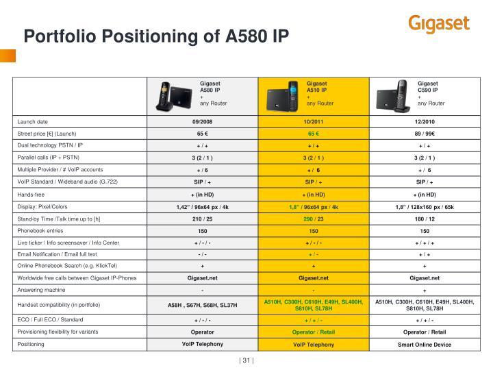 Portfolio Positioning of A580 IP