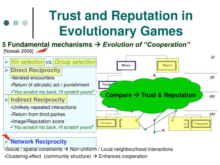 Trust and Reputation in