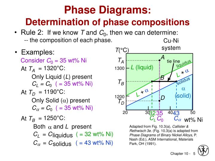Ppt Chapter 10 Phase Diagrams Powerpoint Presentation Id4999515