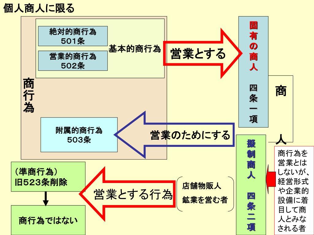 平成 18 年度 商法 Ⅰ 講義レジュメ No.03 - PowerPoint PPT Presentation