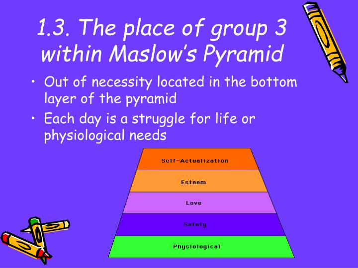 1.3. The place of group 3 within Maslow's Pyramid