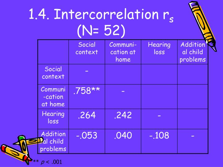 1.4. Intercorrelation r