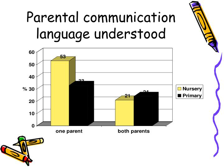 Parental communication