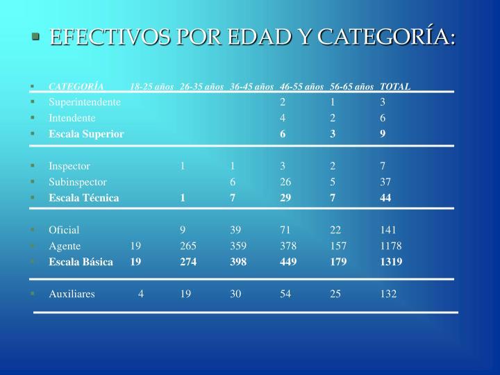 EFECTIVOS POR EDAD Y CATEGORÍA: