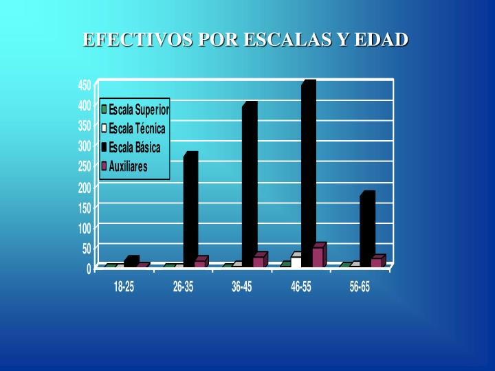 EFECTIVOS POR ESCALAS Y EDAD