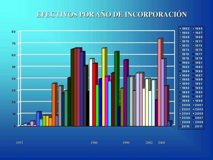 EFECTIVOS POR AÑO DE INCORPORACIÓN