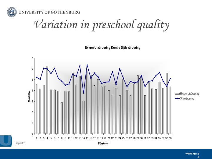 Variation in preschool quality