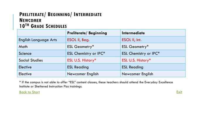 Preliterate/ Beginning/ Intermediate