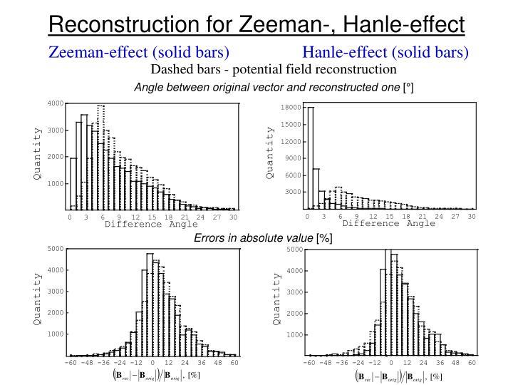 Reconstruction for Zeeman-, Hanle-effect