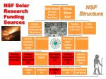 nsf solar research funding sources