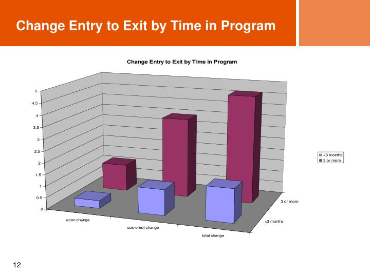 Change Entry to Exit by Time in Program