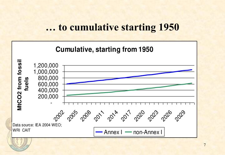 … to cumulative starting 1950