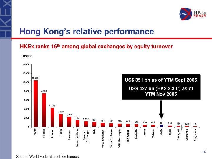 US$ 351 bn as of YTM Sept 2005