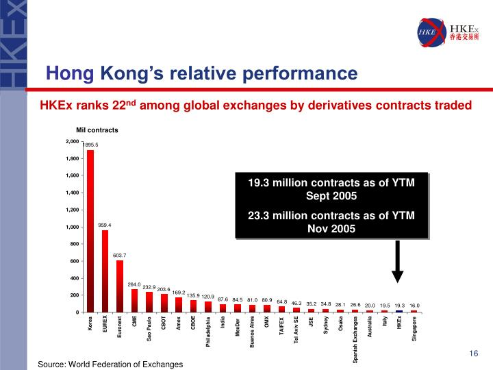 19.3 million contracts as of YTM Sept 2005