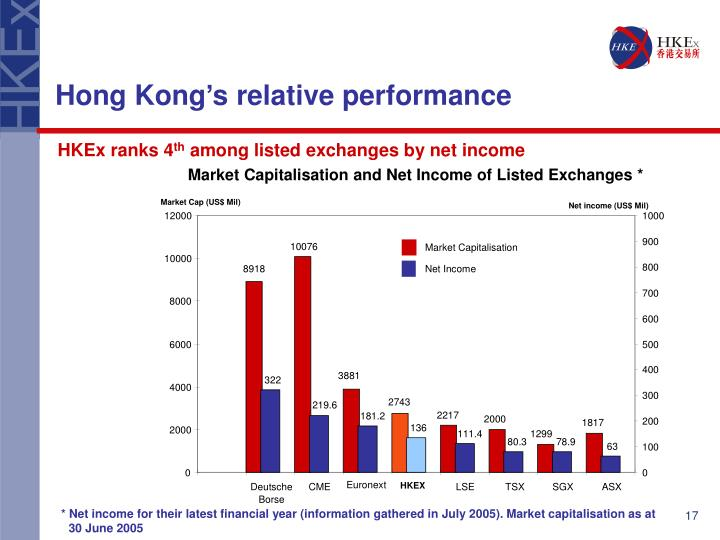 Market Capitalisation and Net Income of Listed Exchanges