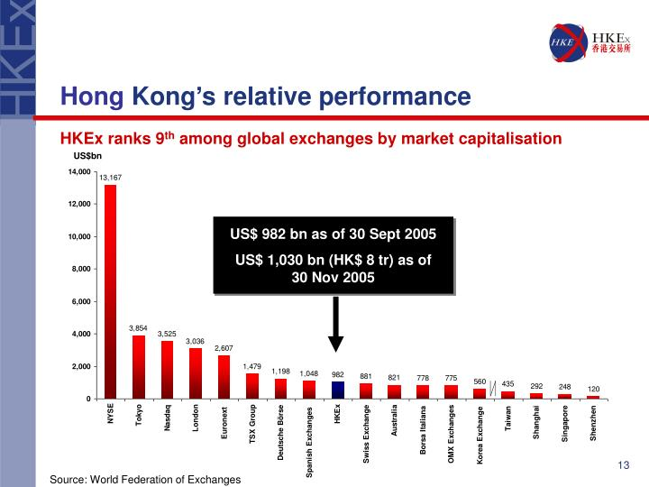 US$ 982 bn as of 30 Sept 2005