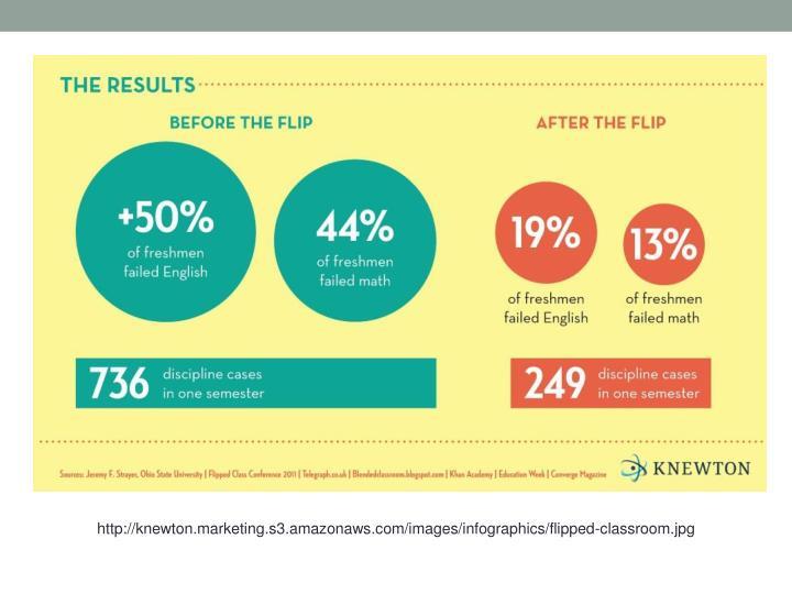 http://knewton.marketing.s3.amazonaws.com/images/infographics/flipped-classroom.jpg