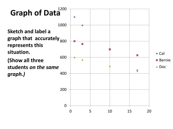 Graph of Data