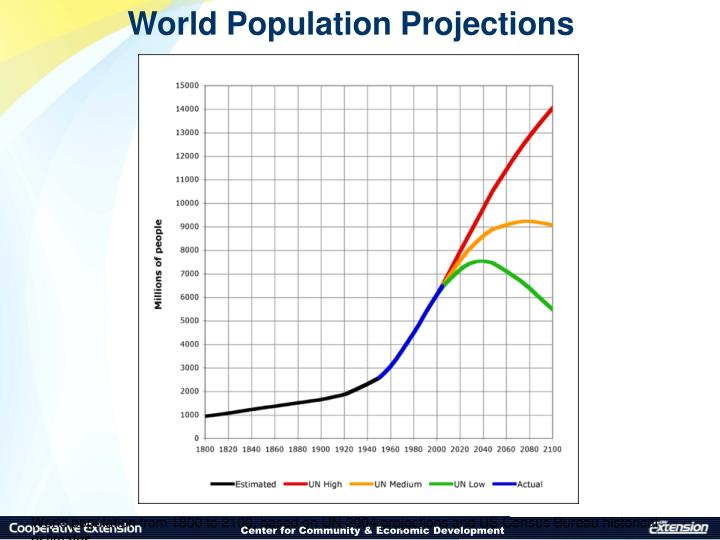 World Population Projections
