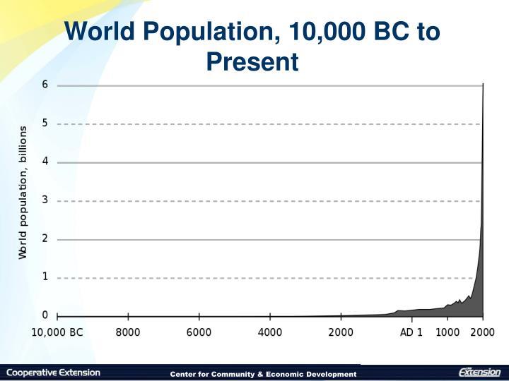 World Population, 10,000 BC to Present