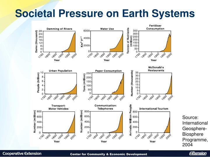 Societal Pressure on Earth Systems