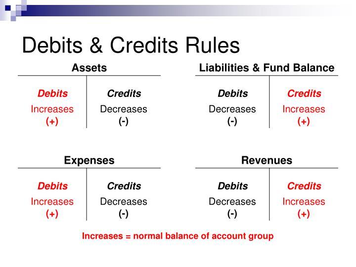 Debits & Credits Rules