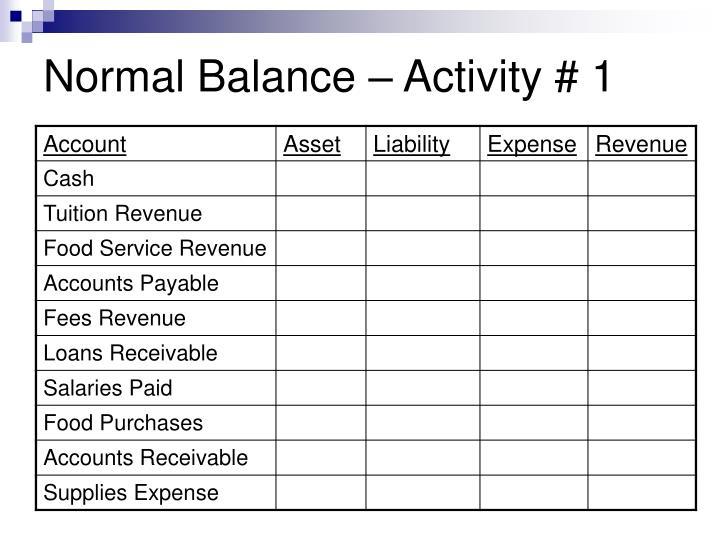 Normal Balance – Activity # 1