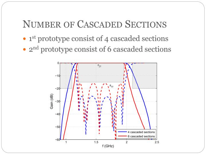 Number of Cascaded Sections