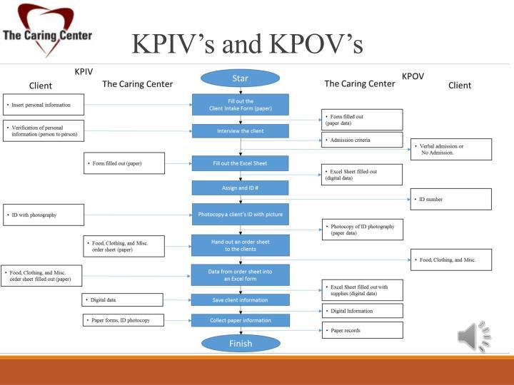 KPIV's and KPOV's
