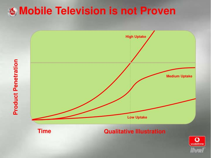 Mobile Television is not Proven