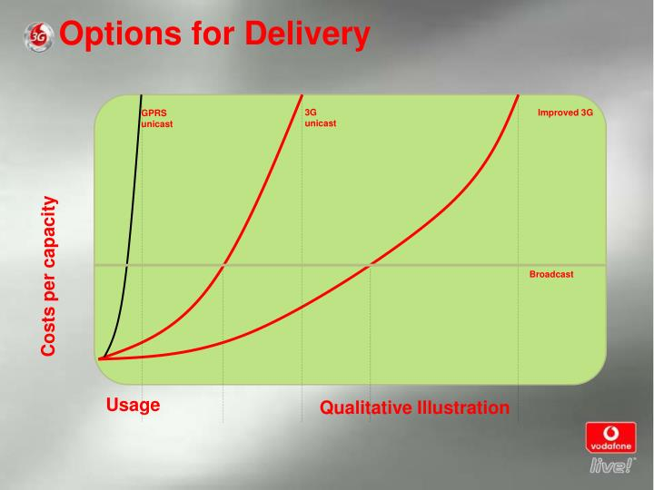 Options for Delivery