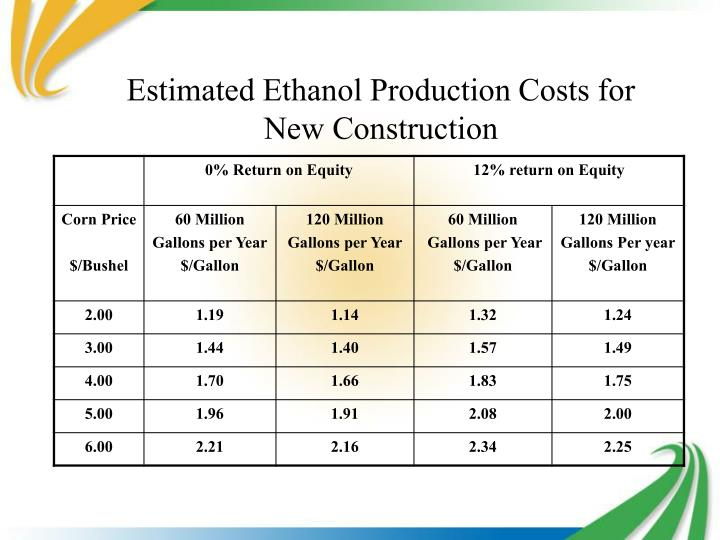 Estimated Ethanol Production Costs for New Construction