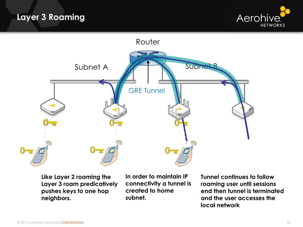 PPT - Aerohive Overview PowerPoint Presentation - ID:5003268