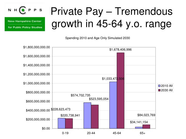 Private Pay – Tremendous growth in 45-64 y.o. range