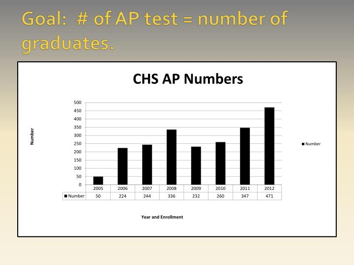 Goal:  # of AP test = number of graduates.