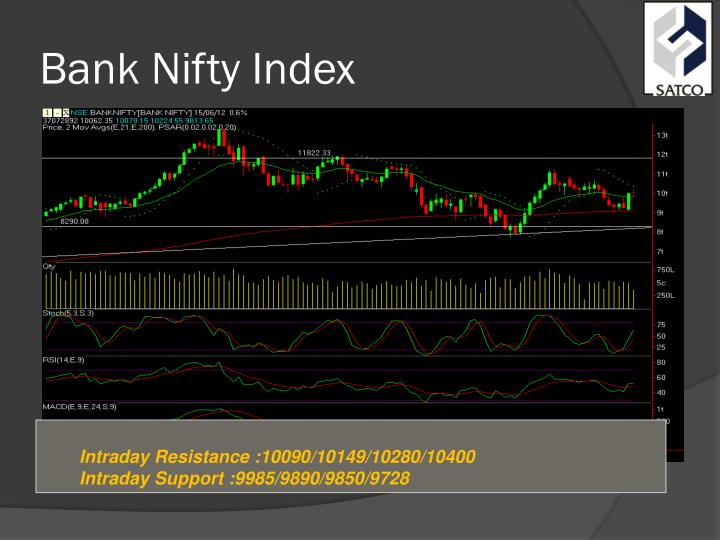 Bank nifty index