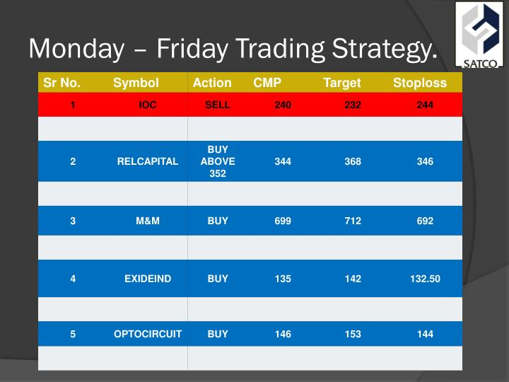 Monday – Friday Trading Strategy.