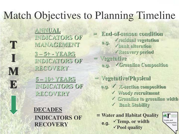 Match Objectives