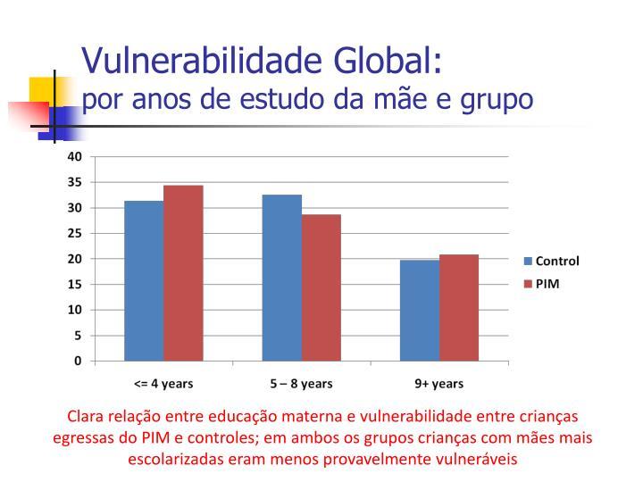 Vulnerabilidade Global: