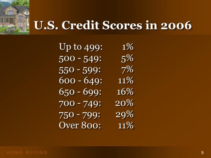 U.S. Credit Scores in 2006