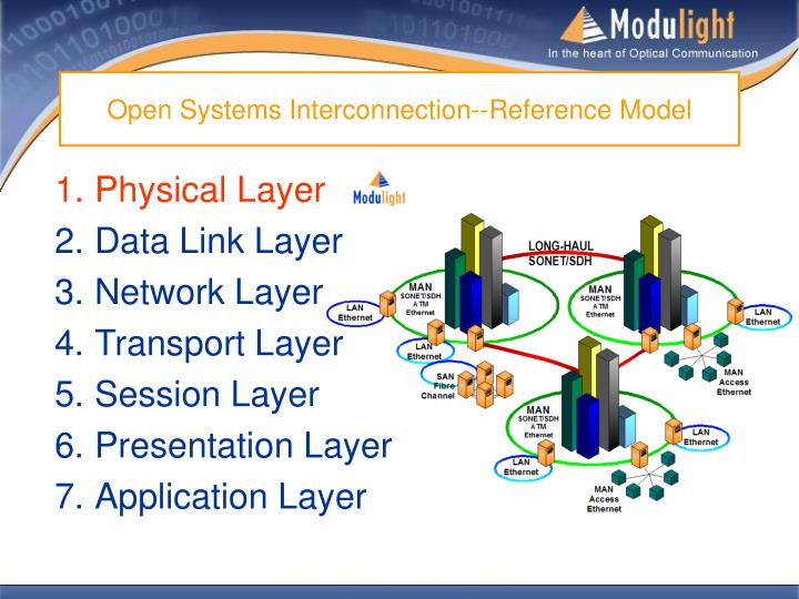 Open systems interconnection reference model