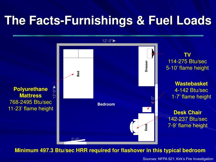 The Facts-Furnishings & Fuel Loads