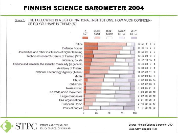 FINNISH SCIENCE BAROMETER 2004
