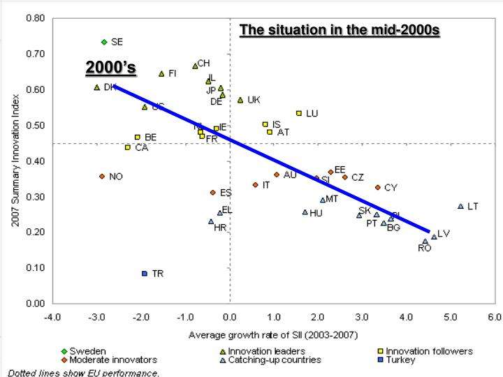 The situation in the mid-2000s