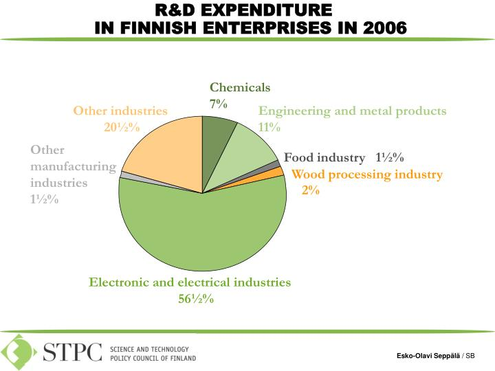 R&D EXPENDITURE