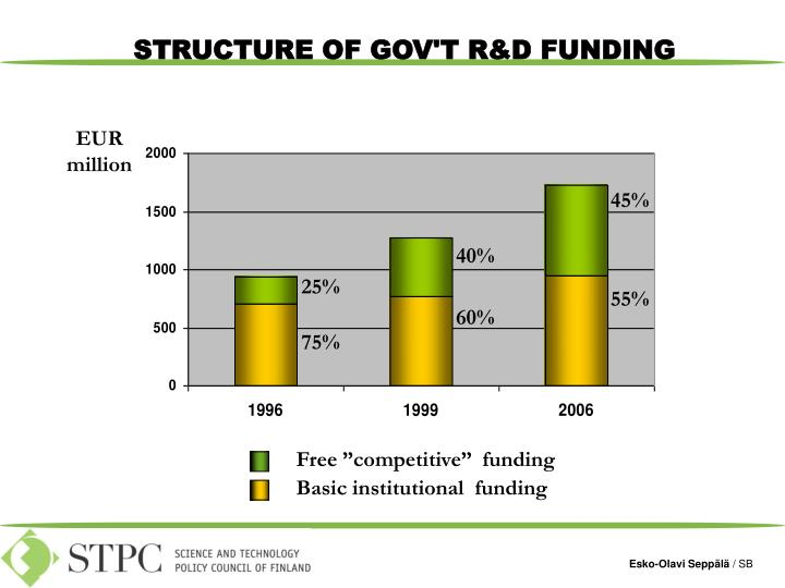 """Free """"competitive""""  funding"""